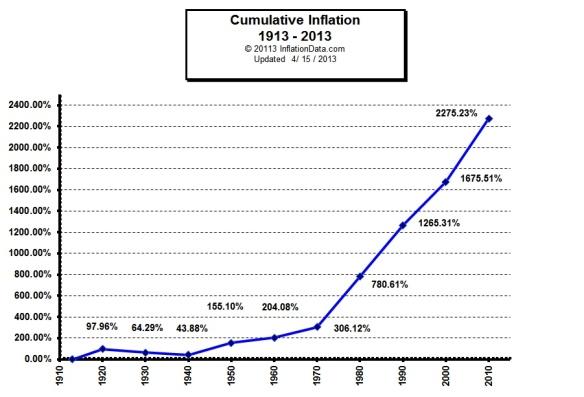 cumulative_inflation