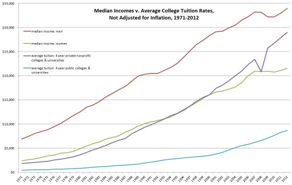median-income-v-college-tuition-not-inflation-adjusted-Apr-2017a