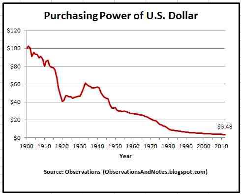 Purchasing-Power-of-U.S.-Dollar