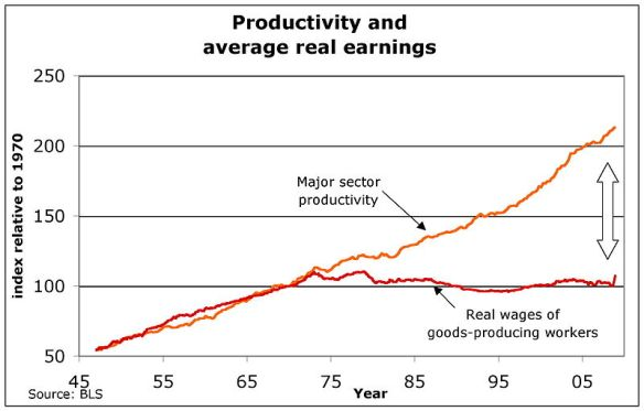 -US_productivity_and_real_wages