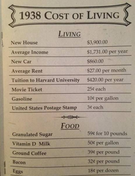 How's That Federal Reserve Thing Working Out For Ya? Inflation